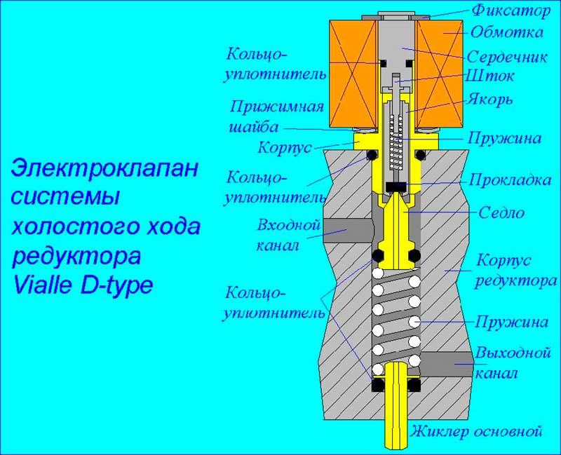 клапан широкой импульсной модуляции на кпп вольво