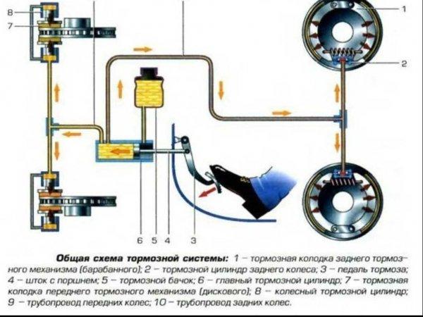 Тормозная система автомобиля, устройство, принцип работы, особенности обслуживания и ремонта
