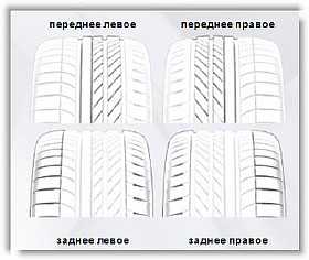 Причины износа шин автомобиля