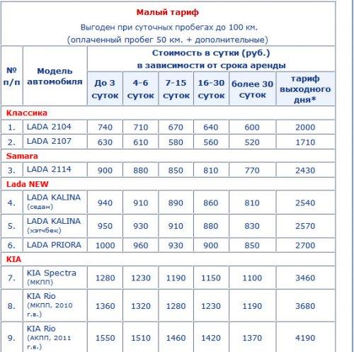 Аренда автомобилей в Санкт-Петербурге, условия и тонкости аренды