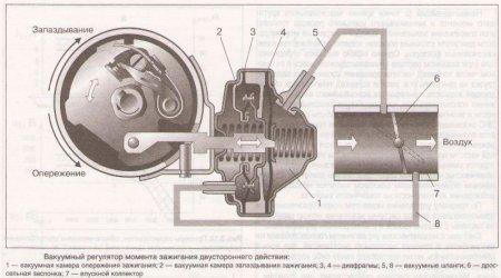 Принцип работы вакуумного регулятора
