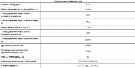 Технические характеристики КрАЗ-65032-0000070-02