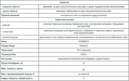 Технические характеристики КрАЗ С18.0 «Горняк»