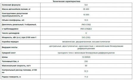 Технические характеристики самосвала КрАЗ-65055-0000040-02