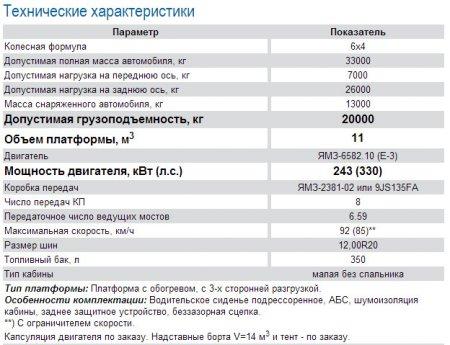 Характеристики МАЗ-5516А5-375