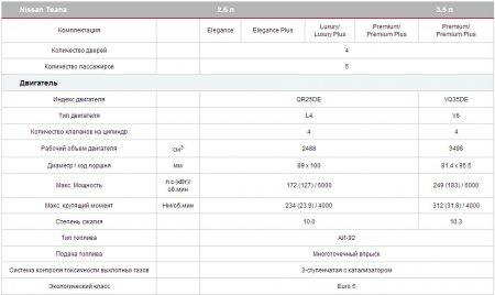 Характеристики двигателя Nissan Teana 2014