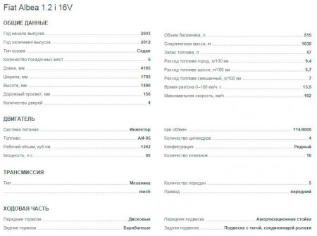 Характеристики Fiat Albea 1.2 i 16V
