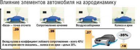 Аэродинамические характеристики машины