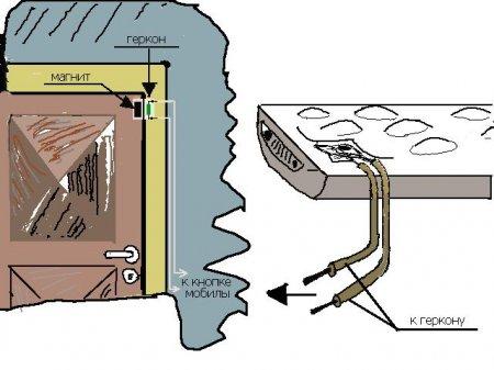 Наглядная схема сигнализации в гараже