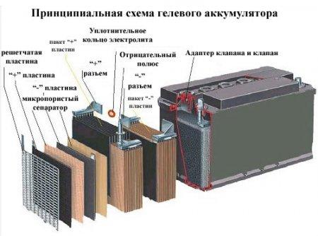 Схема гелевого АКБ