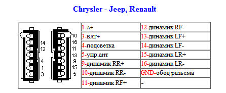 Chrysler - Jeep, Renault