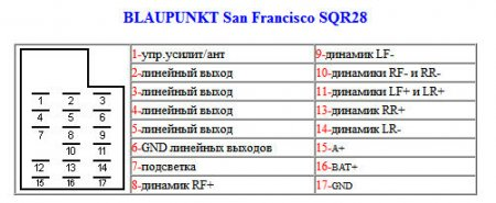 San Francisco SQR28