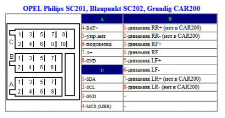 Philips SC201