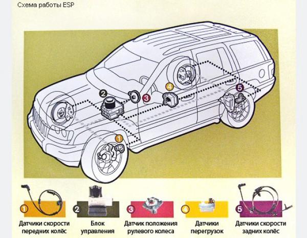 Система курсовой стабилизации ESP, ее функции, принцип работы