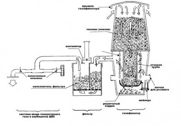 Схема работы газогенератора