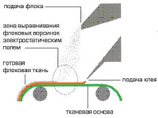 Флокирование салона автомобиля своими руками – инструкция