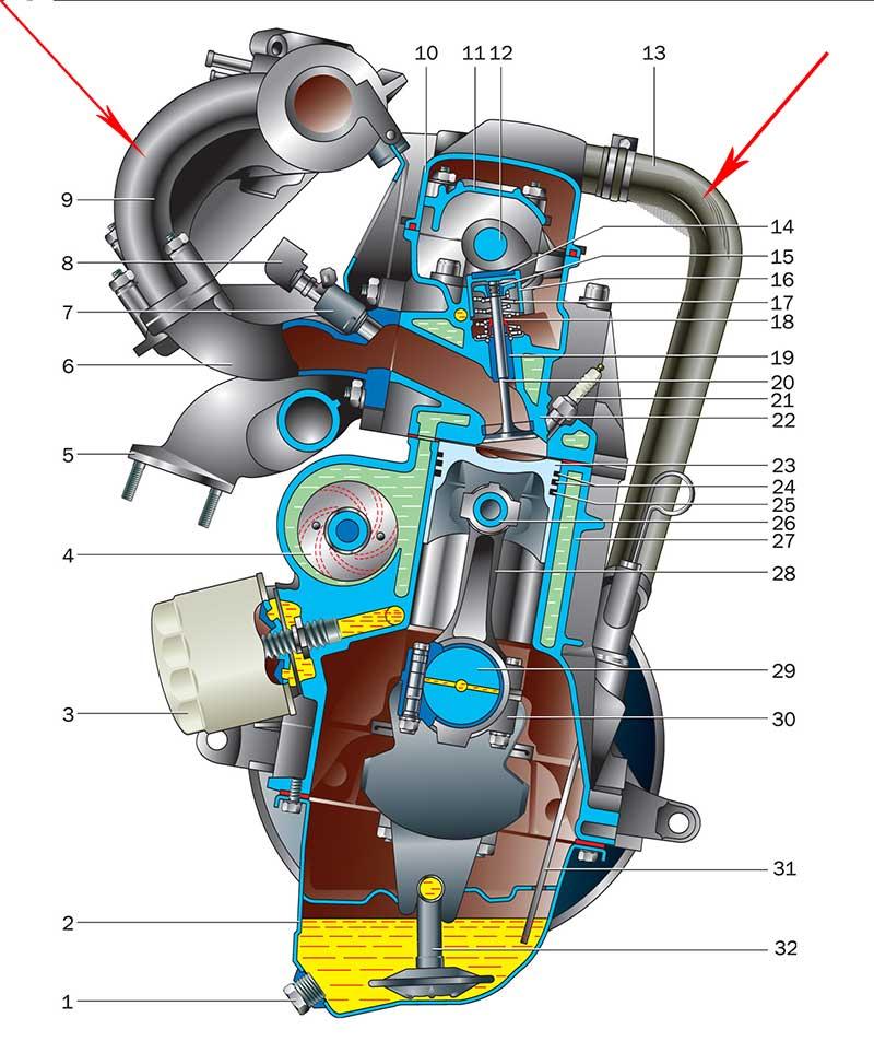 В чём причина попадания масла через сапун в воздушный фильтр 2109 при хорошей компрессии двигателя
