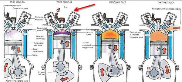 На каких двигателях ВАЗ и иномарках гнет клапана
