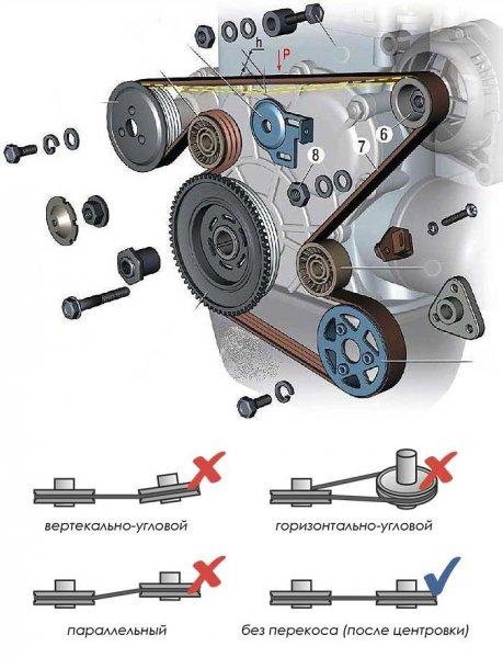 Что делать если свистит ремень генератора? Поиск причин и их устранение