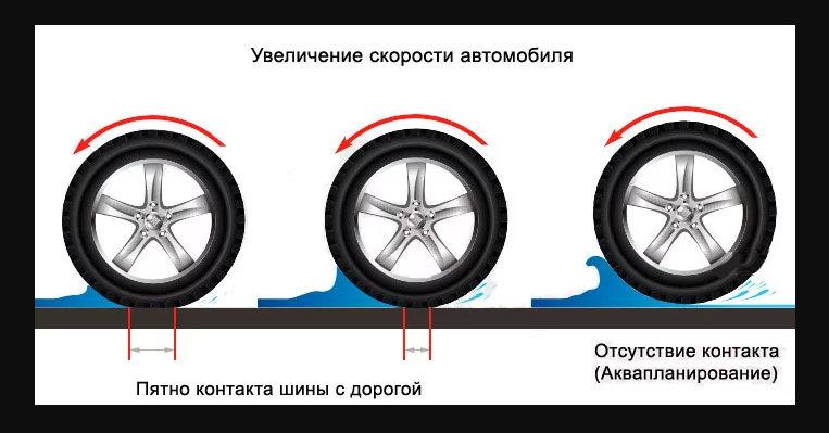 Как удержать авто на мокрой дороге? Советы профессионалов